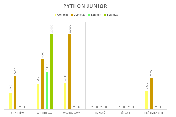 wynagrodzenia w it - python junior developer